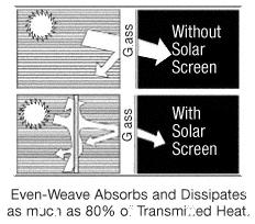 """CRL SSW48BL Black 48"""" Even-Weave Solar Screen Mesh 1"""