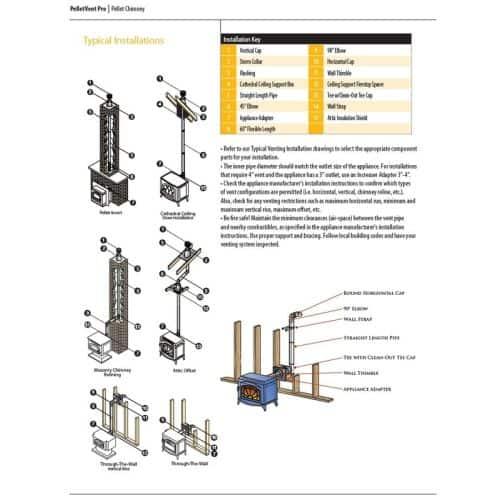 "DuraVent 3PVP-60 3"" Inner Diameter - PelletVent Pro Type L Chimney Pipe - Double 3"