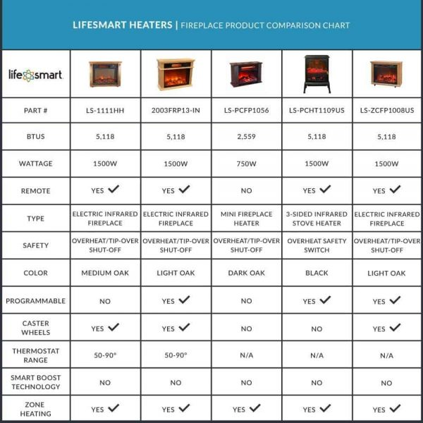 LifeSmart 1500 Watt Large Infrared Quartz Electric Portable Fireplace Heater 6