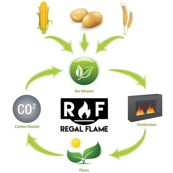 "Ryan Rove Ventless Bio Ethanol Fireplace Fuel Ceramic Wool Wick Sponge 32X5.5"" 1"