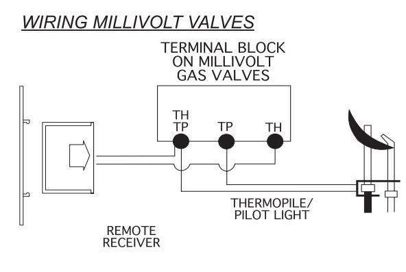 Skytech 3301 Timer/Thermostat Fireplace Remote Control 8